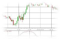 Volatilität: Average True Range (ATR)