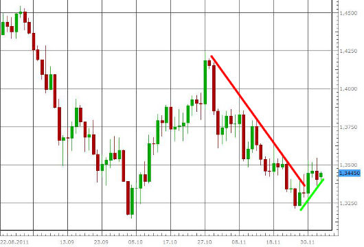 EUR/USD letzte 3 Monate KW 49/2011