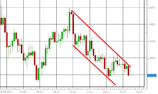 EUR/USD letzte 3 Monate KW 50/2011
