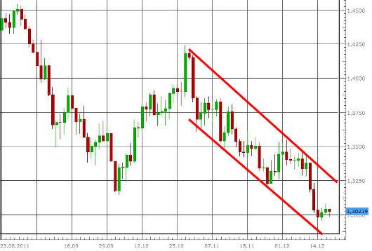 EUR/USD letzte 3 Monate KW 51/2011