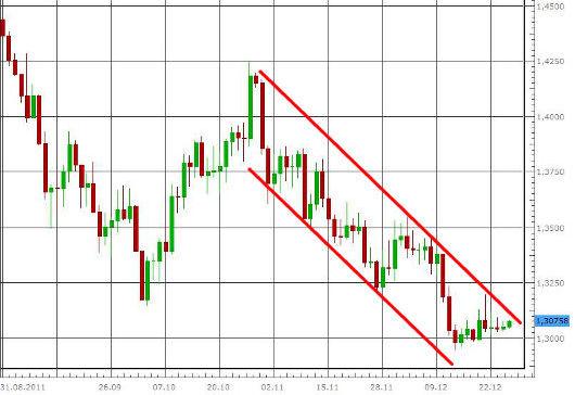 EUR/USD letzte 3 Monate KW 52/2011