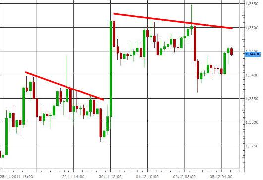 EUR/USD letzte 5 Tage KW 49/2011