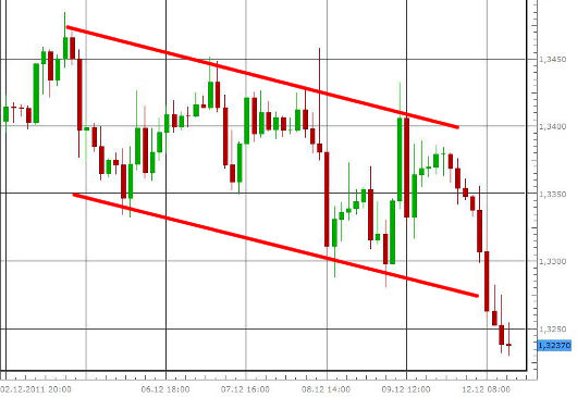 EUR/USD letzte 5 Tage KW 50/2011