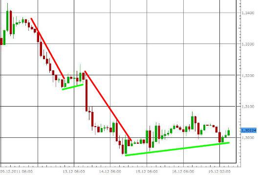 EUR/USD letzte 5 Tage KW 51/2011