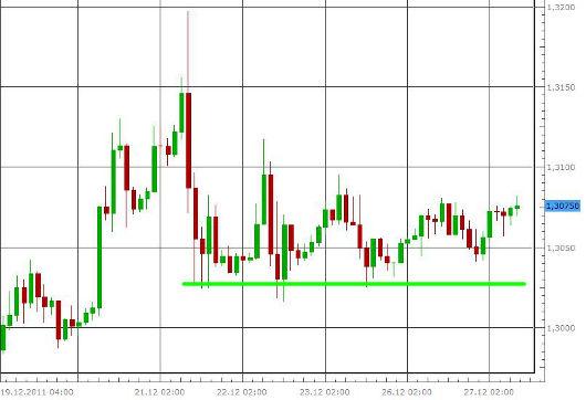 EUR/USD letzte 5 Tage KW 52/2011