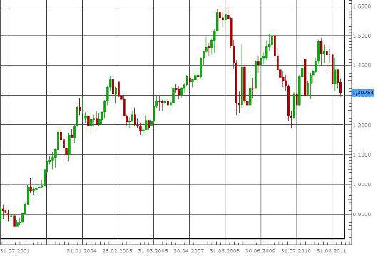 EUR/USD in den letzten 10 Jahren