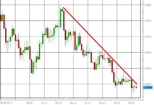 EUR/USD letzte 3 Monate KW 01/2012