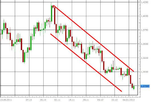 EUR/USD letzte 3 Monate KW 02/2012