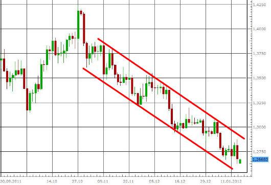 EUR/USD letzte 3 Monate KW 03/2012