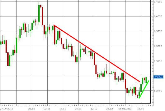 EUR/USD letzte 3 Monate KW 04/2012