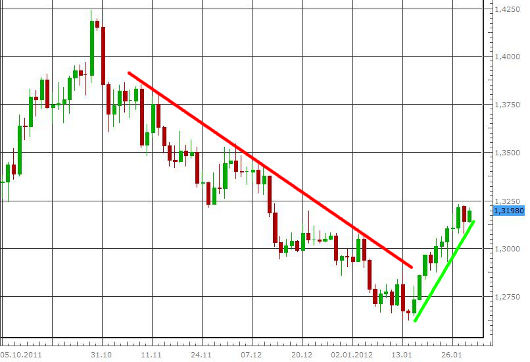 EUR/USD letzte 3 Monate KW 05/2012