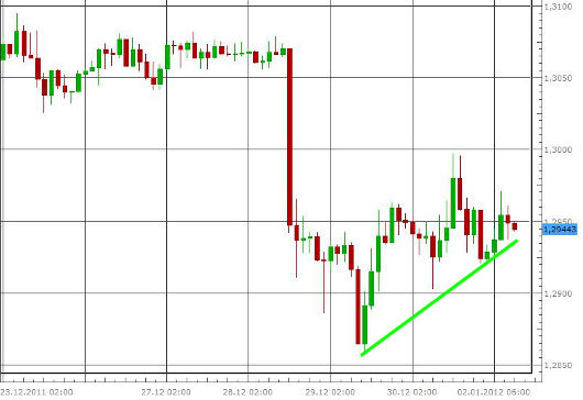EUR/USD letzte 5 Tage KW 01/2012