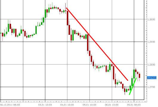 EUR/USD letzte 5 Tage KW 02/2012