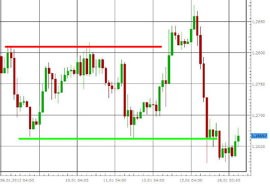 EUR/USD letzte 5 Tage KW 03/2012