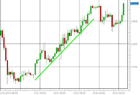 EUR/USD letzte 5 Tage KW 04/2012