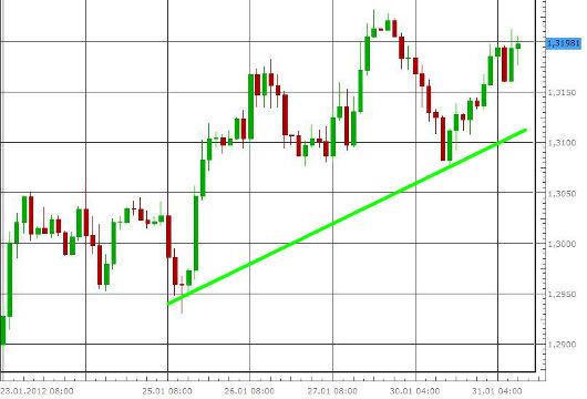 EUR/USD letzte 5 Tage KW 05/2012