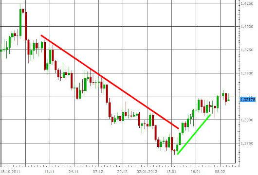 EUR/USD letzte 3 Monate KW 07/2012