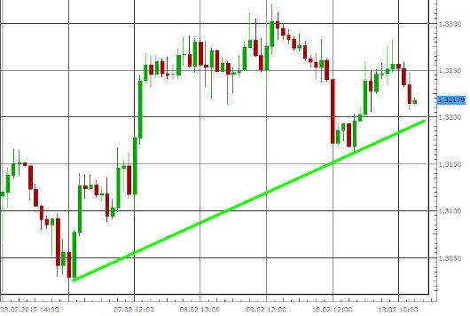 EUR/USD letzte 5 Tage KW 07/2012