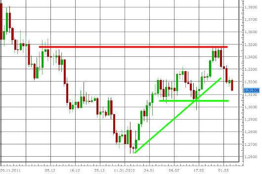 EUR/USD letzte 3 Monate KW 10/2012