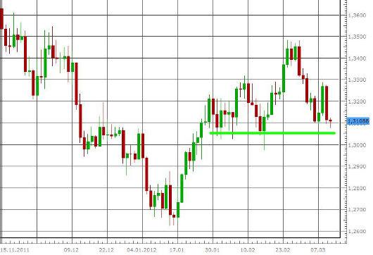EUR/USD letzte 3 Monate KW 11/2012
