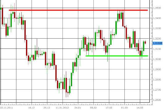 EUR/USD letzte 3 Monate KW 12/2012