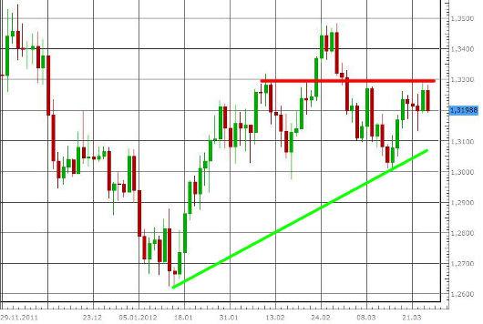 EUR/USD letzte 3 Monate KW 13/2012