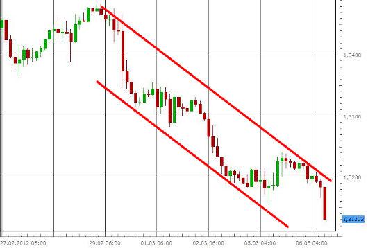 EUR/USD letzte 5 Tage KW 10/2012