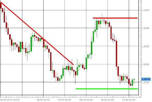 EUR/USD letzte 5 Tage KW 11/2012