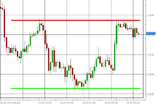EUR/USD letzte 5 Tage KW 12/2012