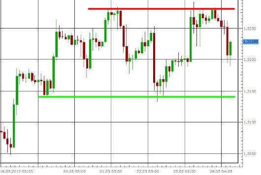 EUR/USD letzte 5 Tage KW 13/2012