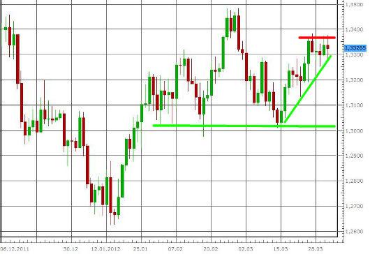 EUR/USD letzte 3 Monate KW 14/2012
