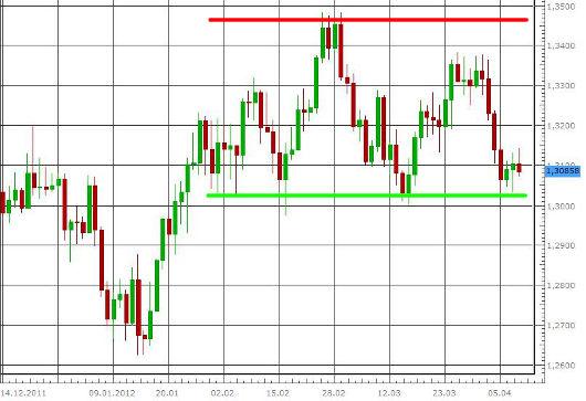 EUR/USD letzte 3 Monate KW 15/2012