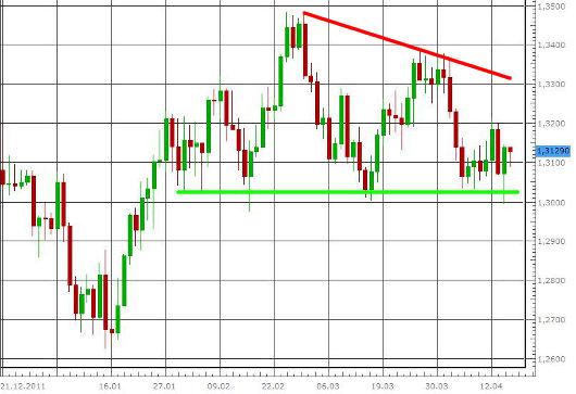EUR/USD letzte 3 Monate KW 16/2012