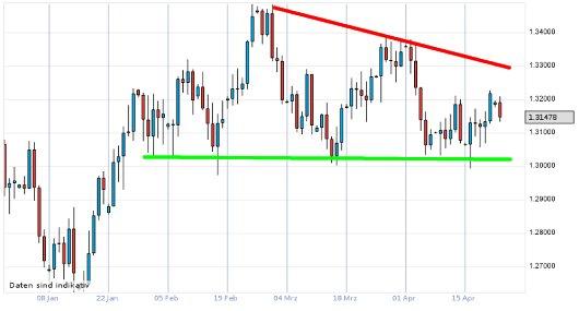 EUR/USD letzte 3 Monate KW 17/2012