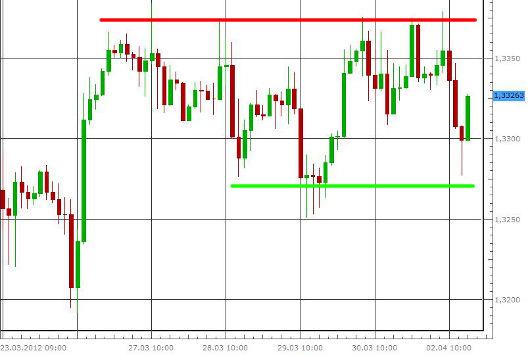 EUR/USD letzte 5 Tage KW 14/2012