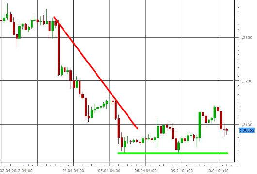 EUR/USD letzte 5 Tage KW 15/2012