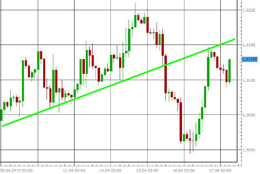 EUR/USD letzte 5 Tage KW 16/2012