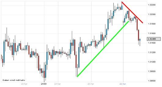 EUR/USD letzte 5 Tage KW 17/2012