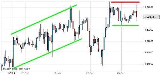EUR/USD letzte 5 Tage KW 18/2012