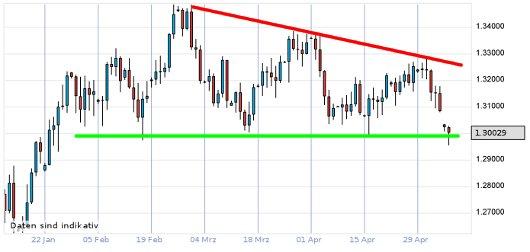 EUR/USD letzte 3 Monate KW 19/2012