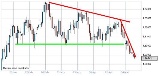 EUR/USD letzte 3 Monate KW 20/2012
