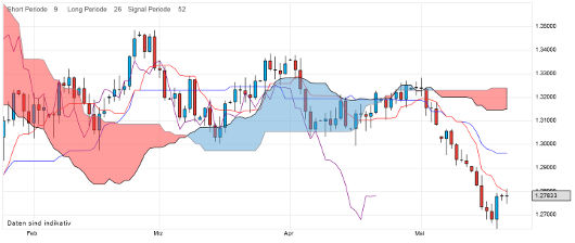 EUR/USD letzte 3 Monate KW 21/2012