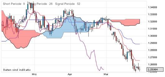 EUR/USD letzte 3 Monate KW 22/2012