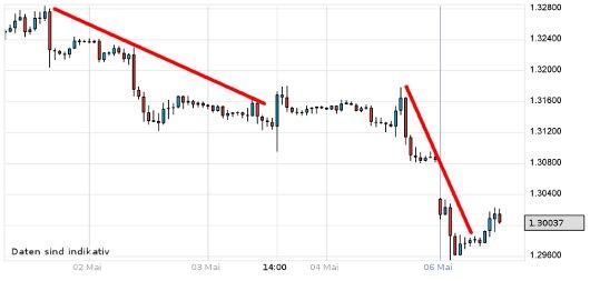 EUR/USD letzte 5 Tage KW 19/2012