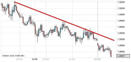 EUR/USD letzte 5 Tage KW 20/2012
