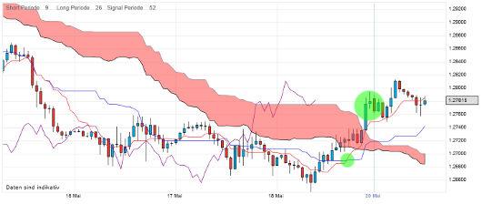EUR/USD letzte 5 Tage KW 21/2012