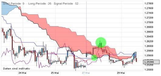 EUR/USD letzte 5 Tage KW 22/2012