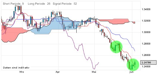 EUR/USD letzte 3 Monate KW 23/2012