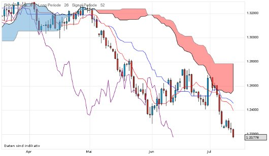 EUR/USD letzte 3 Monate KW 28/2012