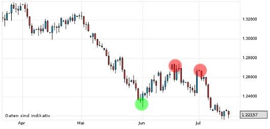 EUR/USD letzte 3 Monate KW 29/2012
